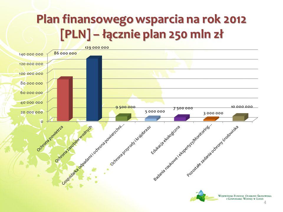 Plan finansowego wsparcia na rok 2012 [PLN] – łącznie plan 250 mln zł